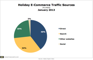 How to Counter Your Uninformed Boss' Misconceptions About SEO image adobe holiday traffic data 600x391