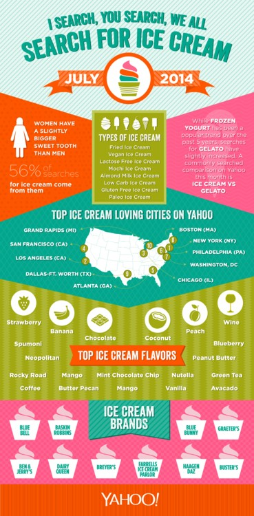 yahoo ice cream
