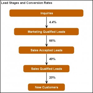 Lead Stages and Conversion Rates