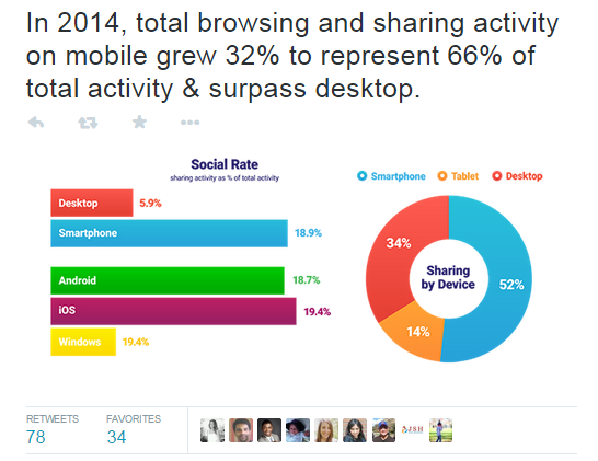 Get more retweets total browsing data