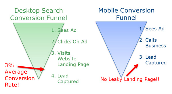 mobile vs desktop advertising funnels