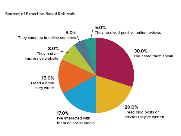 Sources of Expertise-Based Referrals