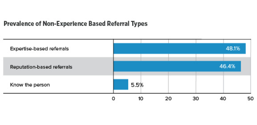 referral marketing, research