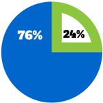 24 percent of email marketers aren