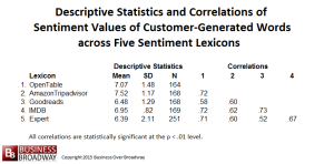 Table 2. Descriptive Statistics and Correlations among Sentiment Values of Customer-Generated Words across Five Sentiment Lexicons (N=251)