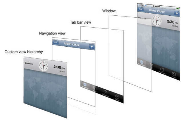 iOS view hierarchy