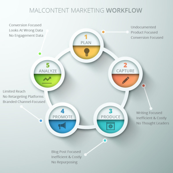 mal-content-marketing-workflow