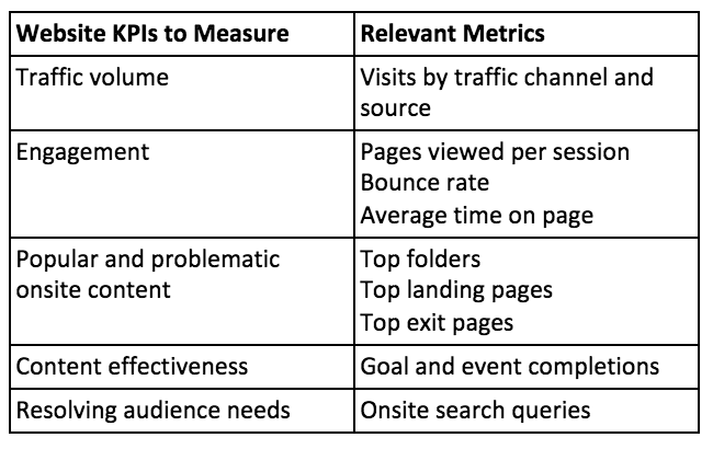 How_To_Measure_Content_Marketing