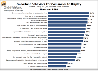 Important behaviors customers want companies to display.