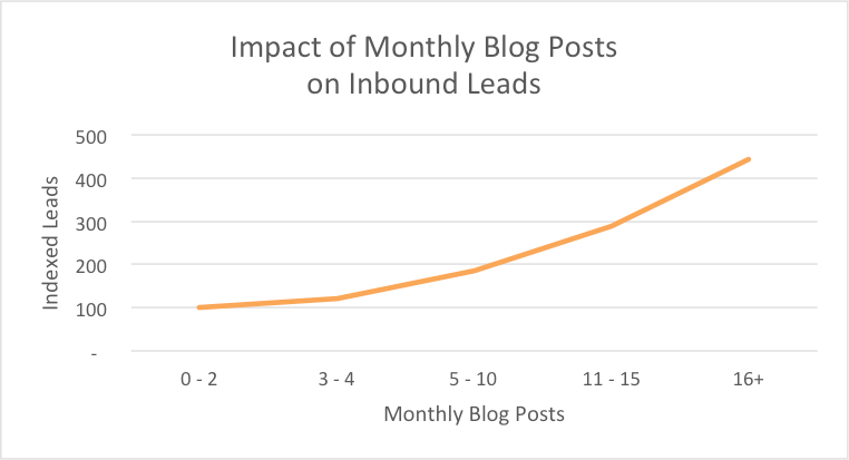 Impact of monthly Blog Posts on Inbound - HubSpot