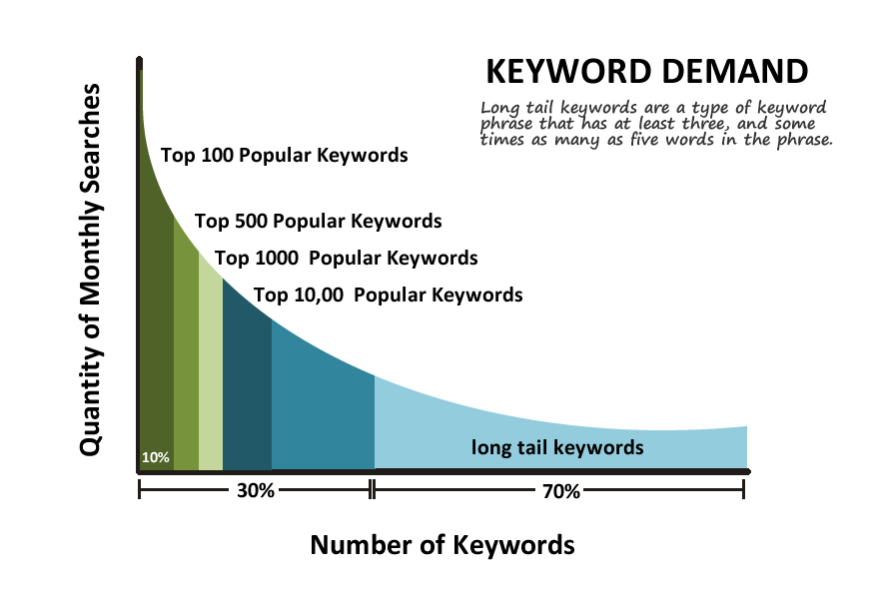 long tail keywords demand curve