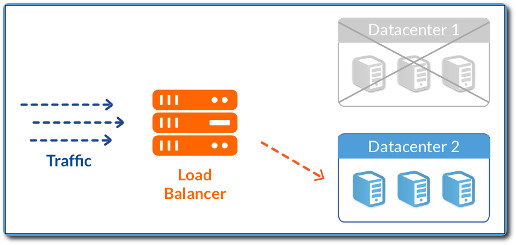 Failover is one of the most important capabilities offered by a load balancing solution.