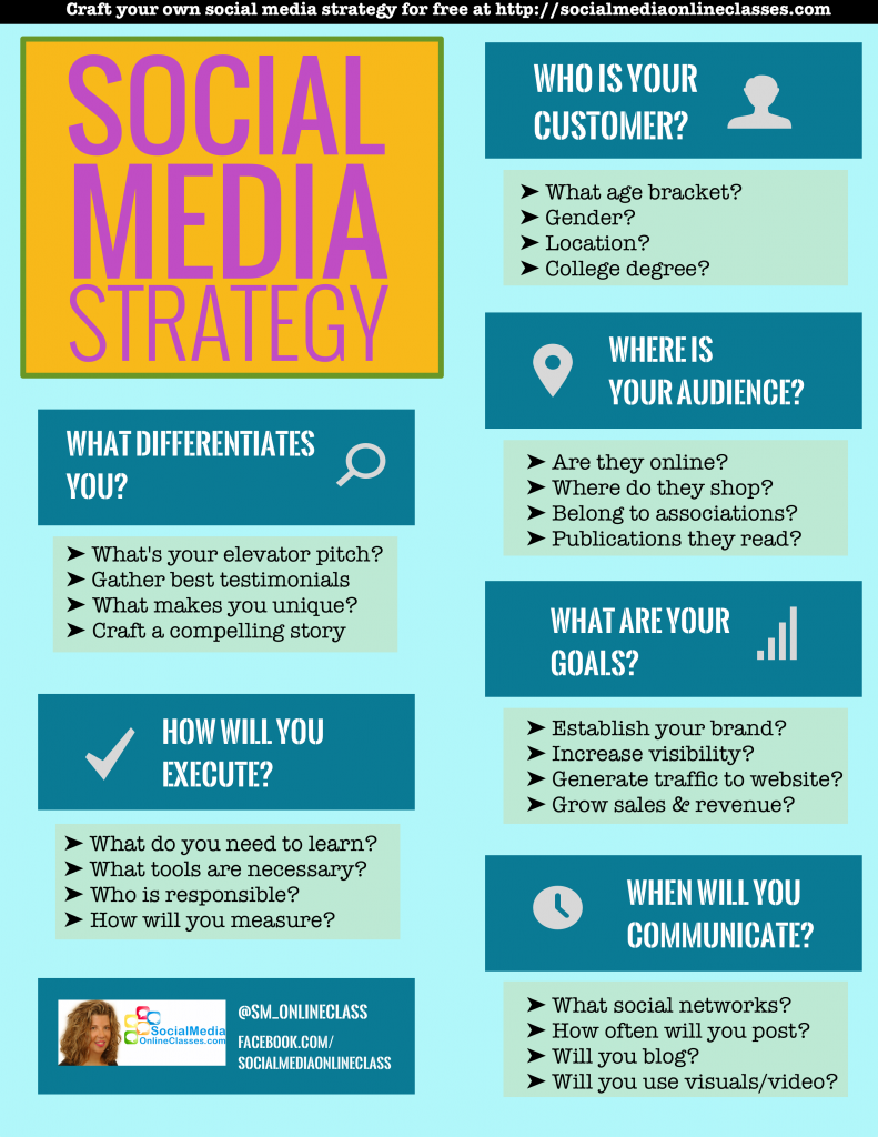 Social Media Strategy Template Develop Your Social Media Strategy - Social media marketing email templates