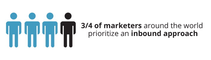 HubSpot State of Inbound Report Stat - 3 out of 4 marketers prioritize an inbound approach