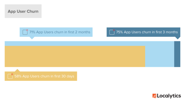 App User Churn - On Average - Localytics 2015