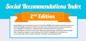 New Science Behind Trust & Recommendations HEADER