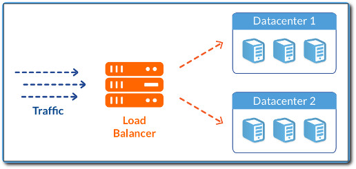 A load balancer shares a network load across multiple servers.