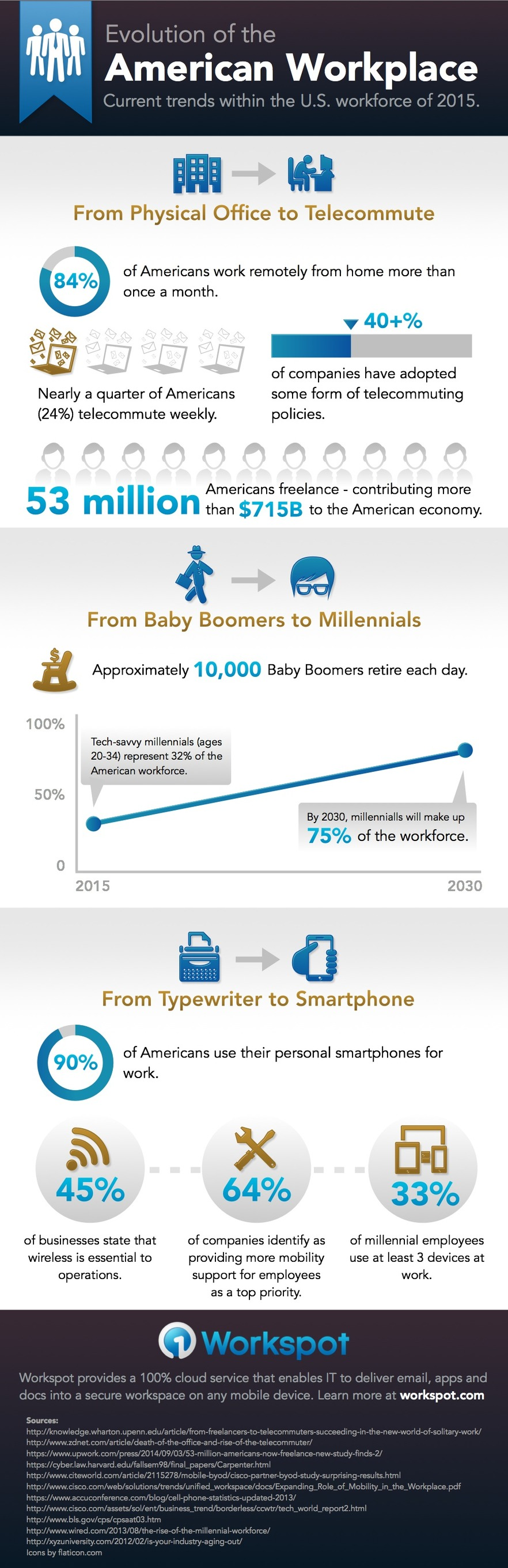 Evolution-American-Workplace-Infographicv1_S