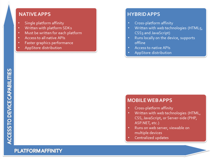 Nativs versus hybrid apps