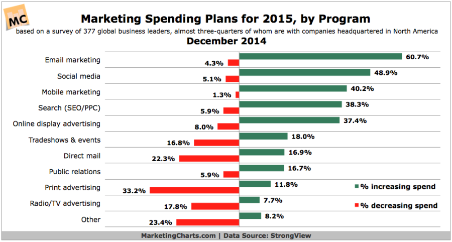 MarketingSpend