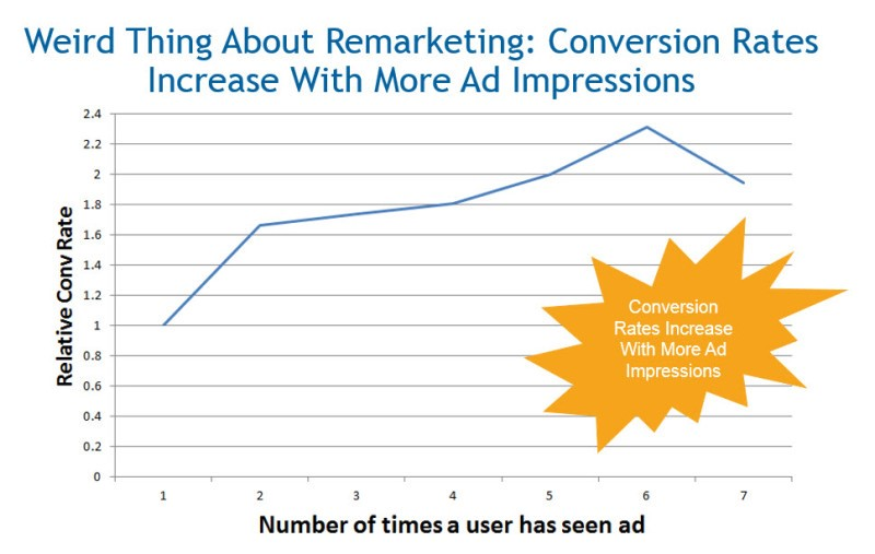 weird remarketing facts