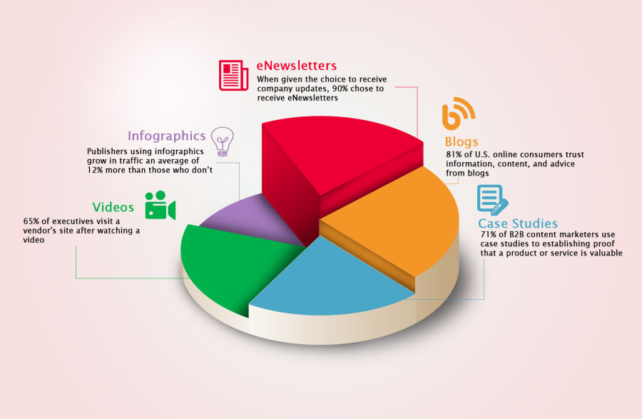 Breakdown of Content Marketing (Unwatermarked)