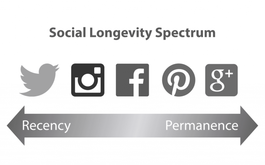 Social-Longevity-Spectrum-compressor-1024x640
