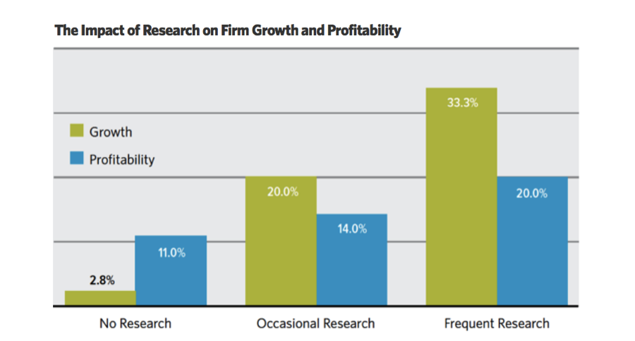 What Every Managing Partner Needs to Know About B2B Research