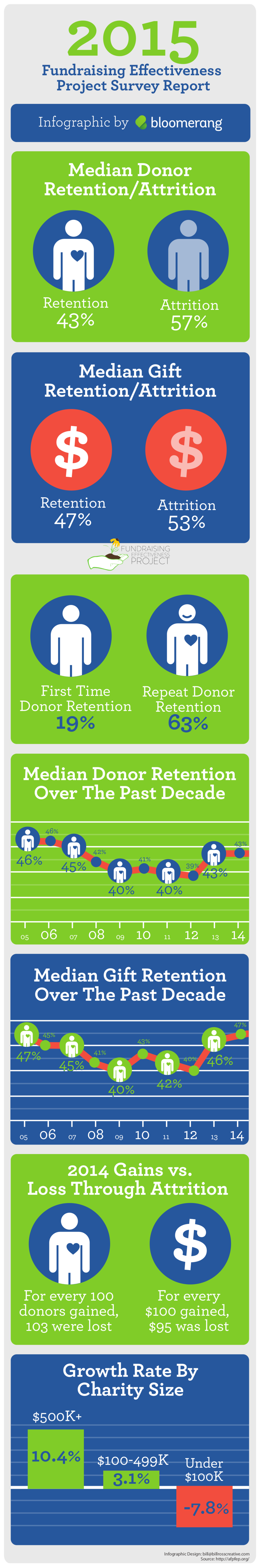 2015 Fundraising Effectiveness Project Survey Report [Infographic]