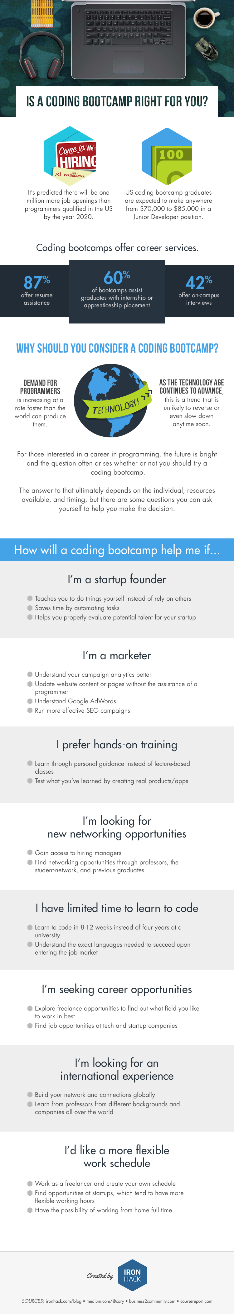 IS A CODING BOOTCAMP RIGHT FOR YOU? (INFOGRAPHIC)