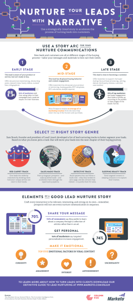 Nurture Your Leads With Narrative [Infographic]