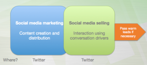 Twitter as a sales tool