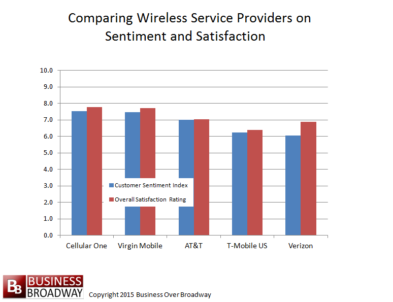 WirelessServiceProvidersSentimentSatisfaction