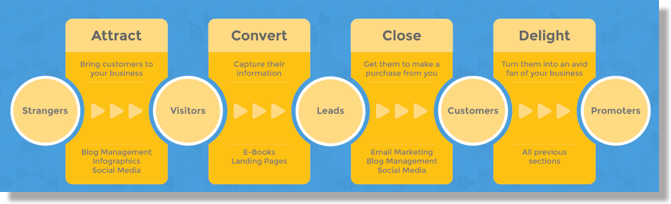 What is the State of Content Marketing for 2015