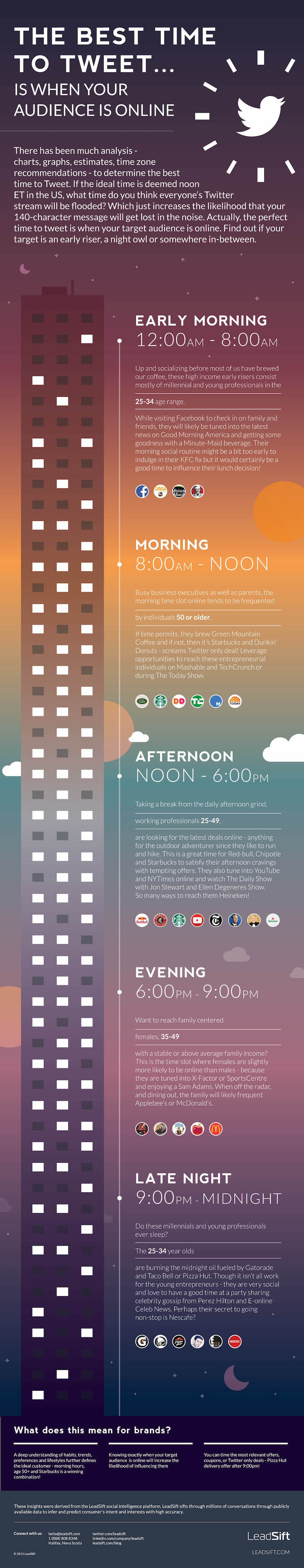 LeadSift-Infographic-BestTweetTime-Web