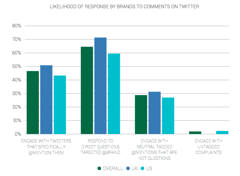 Brandwatch Retail Experiment Results