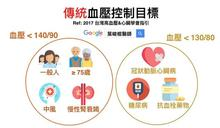 量血壓的正確姿勢!2017年台灣高血壓指引更新