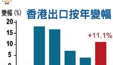 港上月出口升11%勝預期