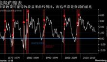 美國債殖利率將在2018年倒掛?