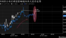 中國不願十九大前連續貶值?人民幣中間價強於預期