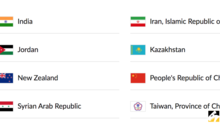 世界盃/又被矮化 世界盃資格賽中華隊變台灣「省」