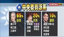 國黨中央委員選舉 挺吳派大獲全勝