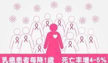 乳癌患者每降1歲 死亡率增4-5%