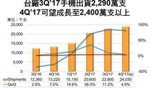 第3季台廠手機出貨2290萬支 年增85%