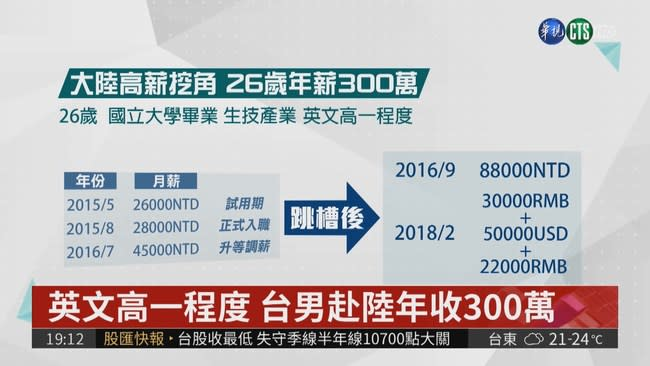 台男跳槽大陸 45K變年薪300萬!