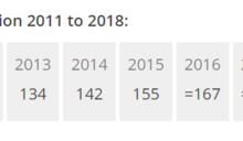 【排名直直落】世界大學排名 台大跌到第198名創14年新低
