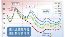 淡水16.4°C 今年入秋新低