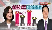 賴揆上任一個半月 滿意度蔡43.7% 賴58%