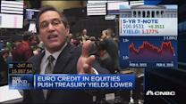 Santelli: Euro credit in equities push yields lower