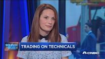 Trading market's technical signals: Pro